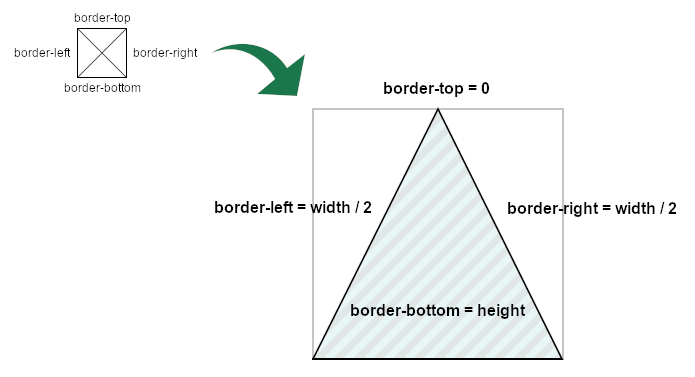 schema of how drawing a triangle with borders works