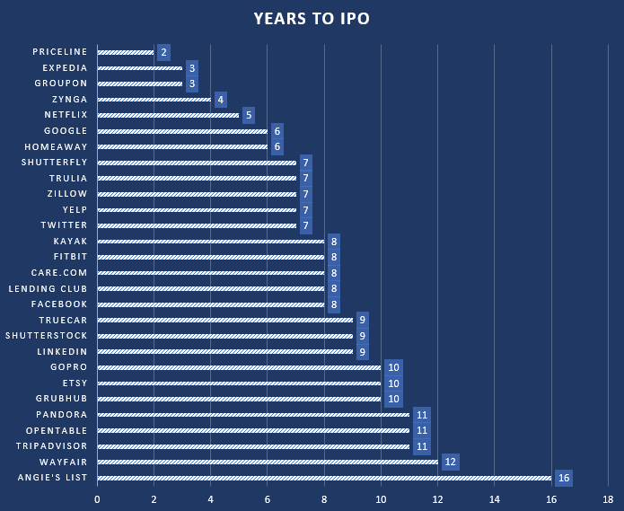What is the Typical Profile of an IPO-Ready Tech Company?