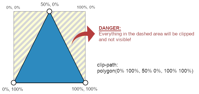 """schema of how drawing a triangle with clip-path works. A warning reads """"DANGER: everything outside the clipped area will not be visible!"""""""