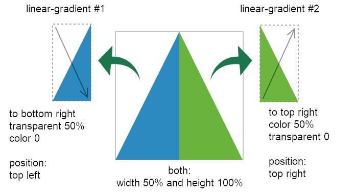 schema of how drawing a triangle with linear-gradient works