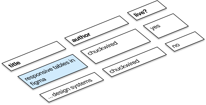 Isometric view of cells in Figma creating a table, using the 'blow-up' diagram style.