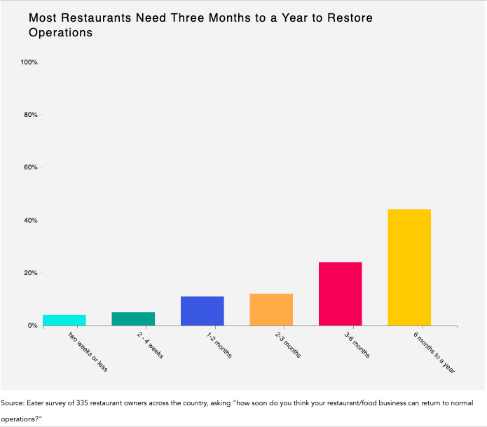 Bar graph about when restaurant owners feel their restaurant operations will be back to normal.