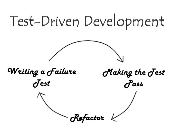 Test-Driven Development Loop