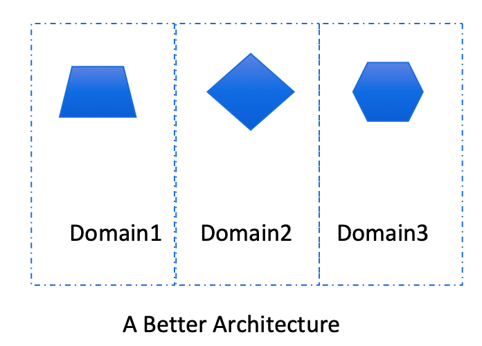 Microservices as end-to-end domain abstractions