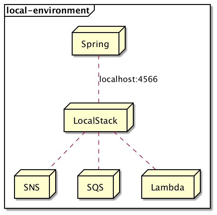 LocalStack on the local environment