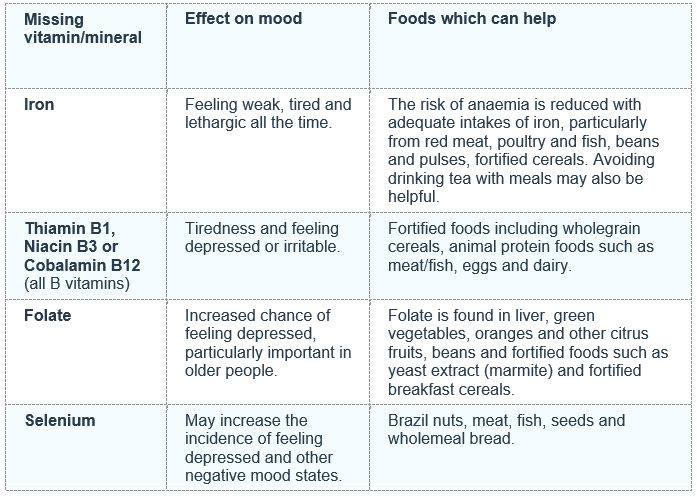 table with vitamins and minerals that affect our mood