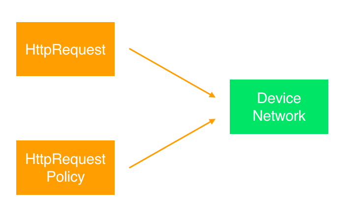 Improving performance with background data prefetching
