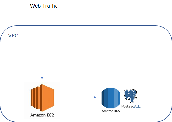 How to build simple business reporting from your data set in AWS