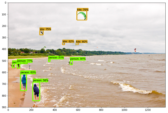 Tutorial: Real-time Android Object Detection of Pneumonia Chest X-Ray Opacities using SSD ...