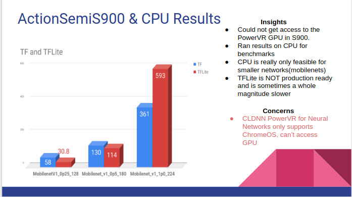 Benchmarking Hardware for CNN Inference in 2018 - Towards