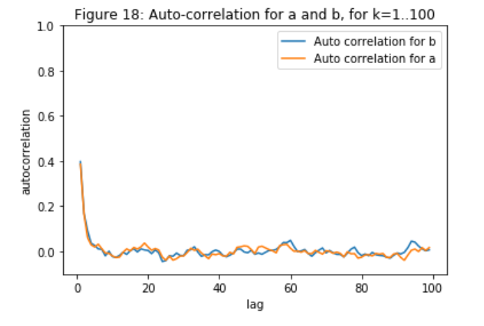 From Scratch: Bayesian Inference, Markov Chain Monte Carlo and