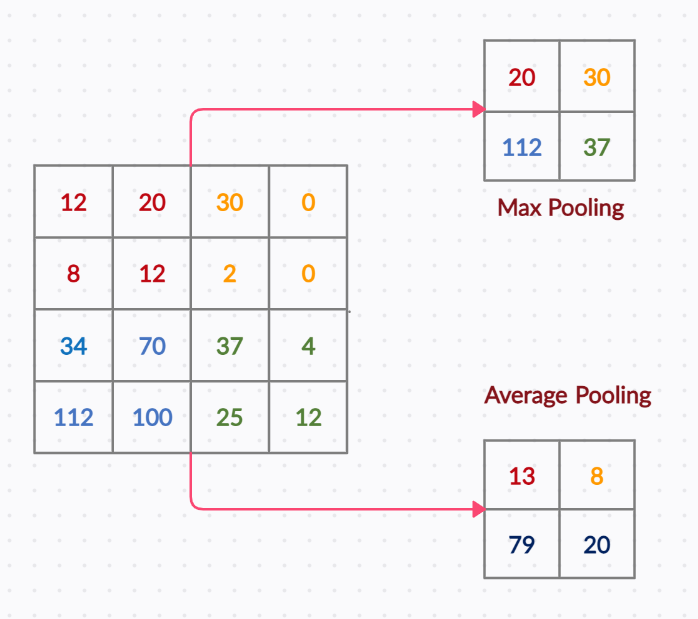 Figure 19: Max pooling and average pooling. | Convolutional Neural Networks (CNNs)