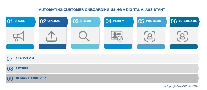 9 Ways in which a Digital AI Assistant automates Customer Onboarding