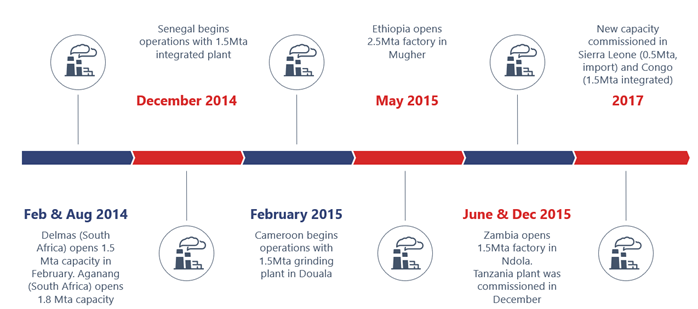 Dangote Cement has focused on building factories across different regions in Africa