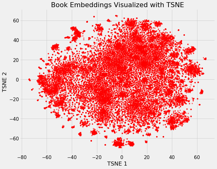 Neural Network Embeddings Explained - Towards Data Science