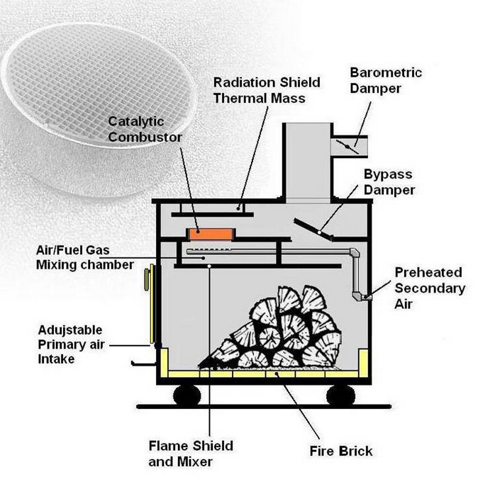 How to use catalytic converters to reduce fumes from wood stoves and