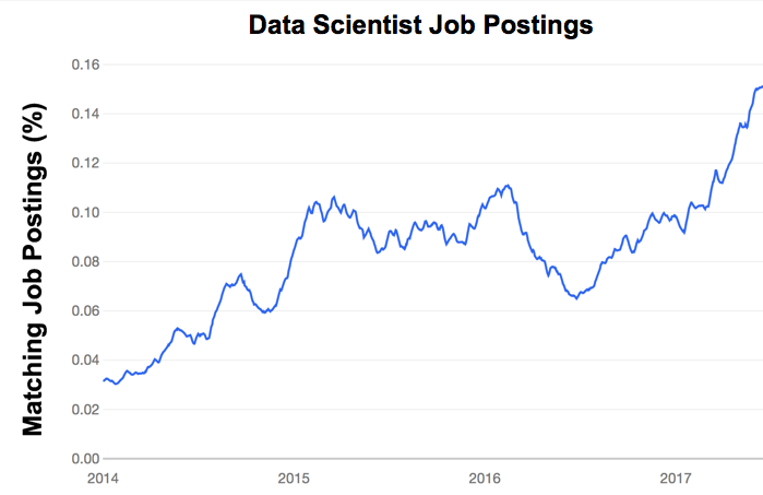 There's No Such Thing as a Data Scientist - Indeed
