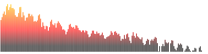 Top music visualization resources for web audio API
