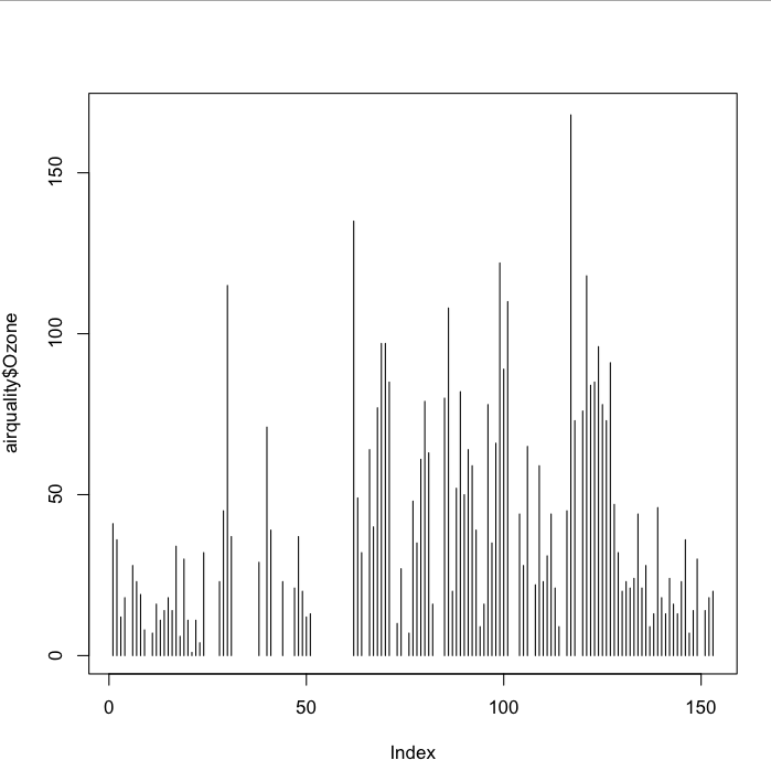 A Comprehensive Guide to Data Visualisation in R for Beginners