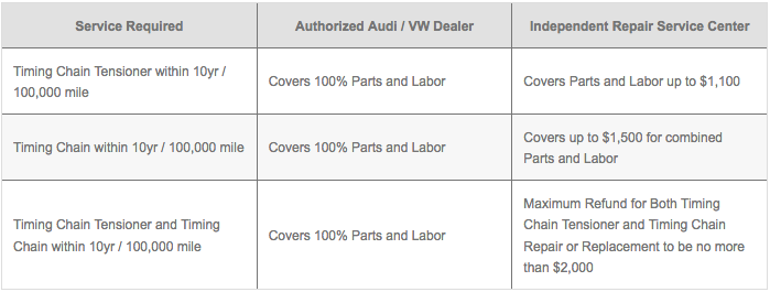 Volkswagen and Audi Timing Chain Settlement Recall and