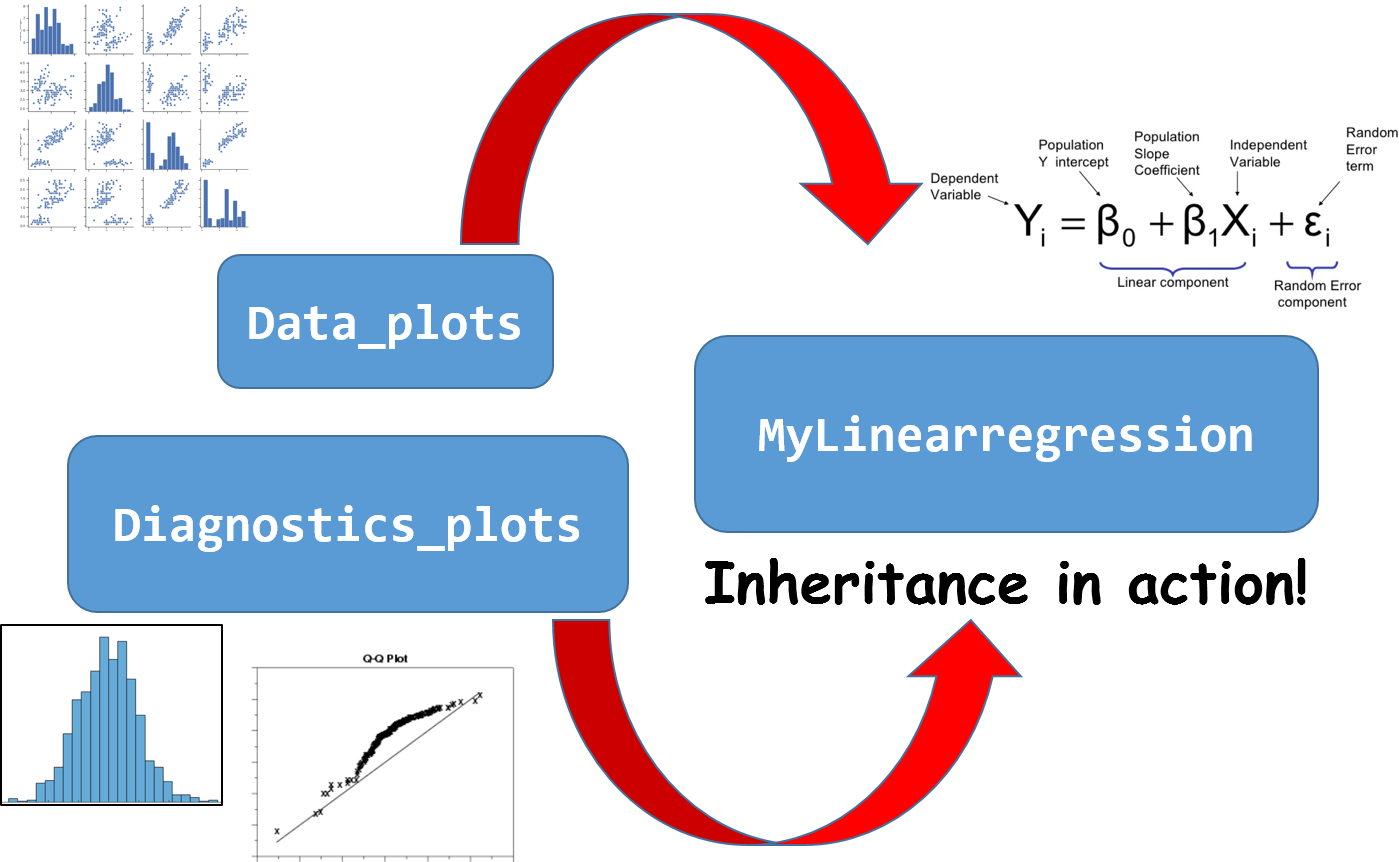 Object Oriented Programming For Data Scientists Build Your Ml Estimator