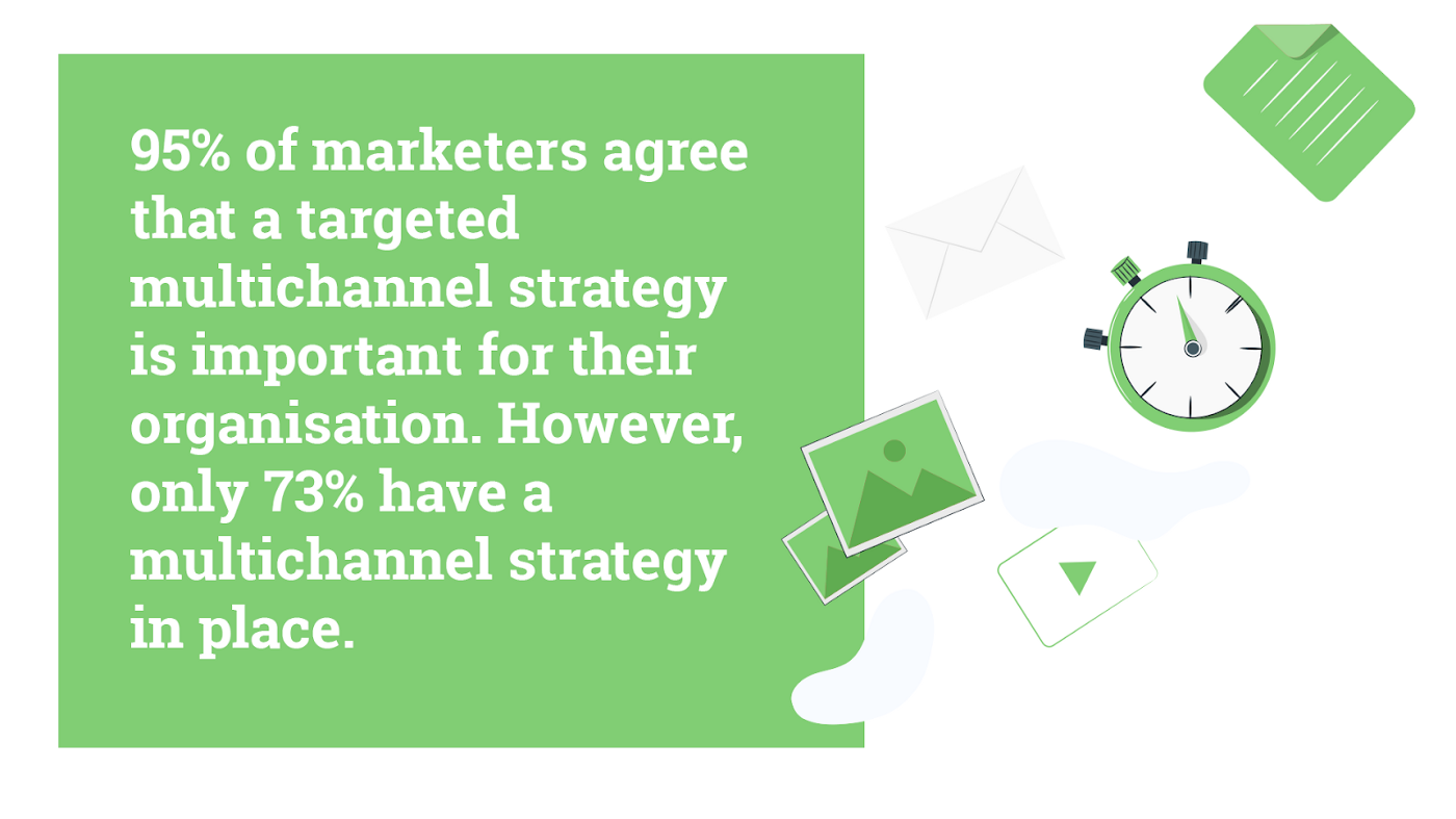 95% of marketers agree that a targeted multichannel strategy is important. However, only 73% have a multichannel strategy.