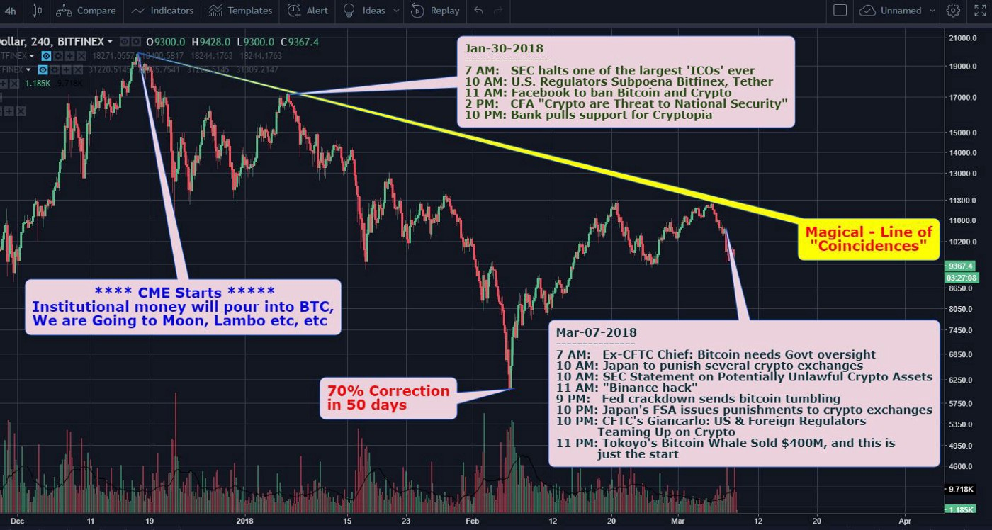 4th Dimension: Bitcoin-Manipulation-Cartel — Price-Suppression is