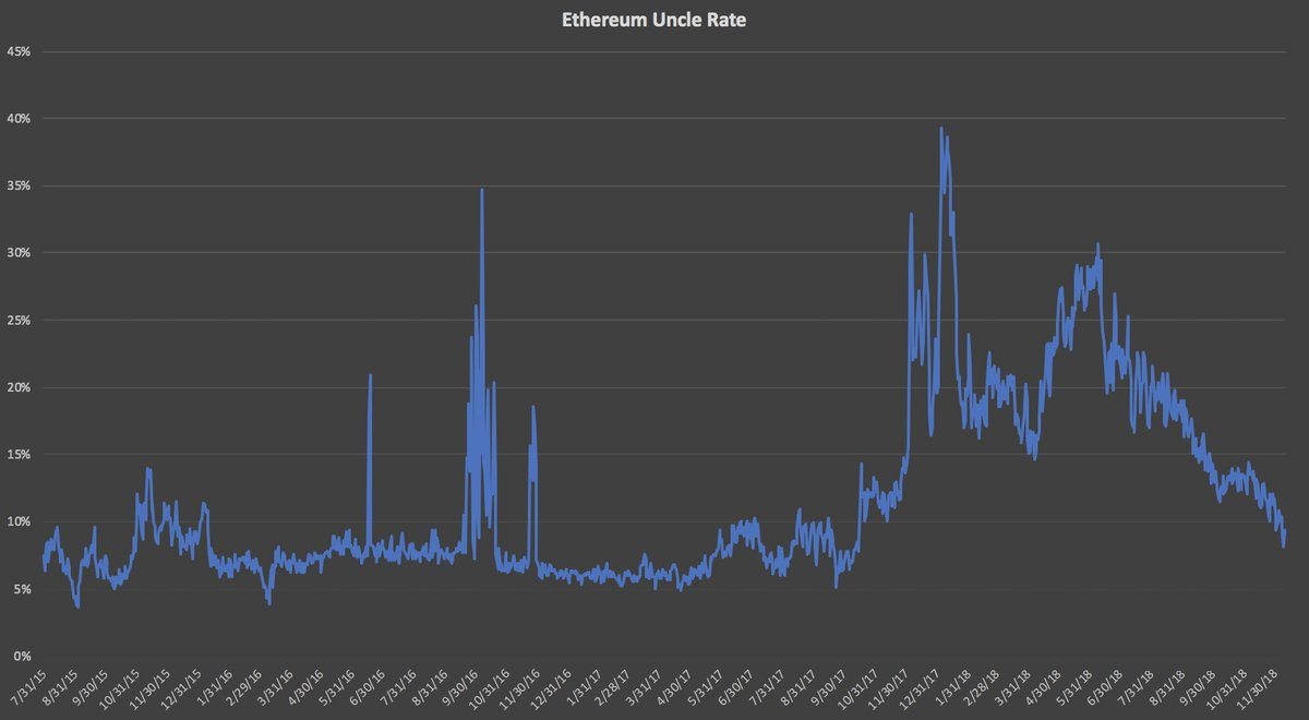 Ethereum Report: January 16th is a new date for Constantinople