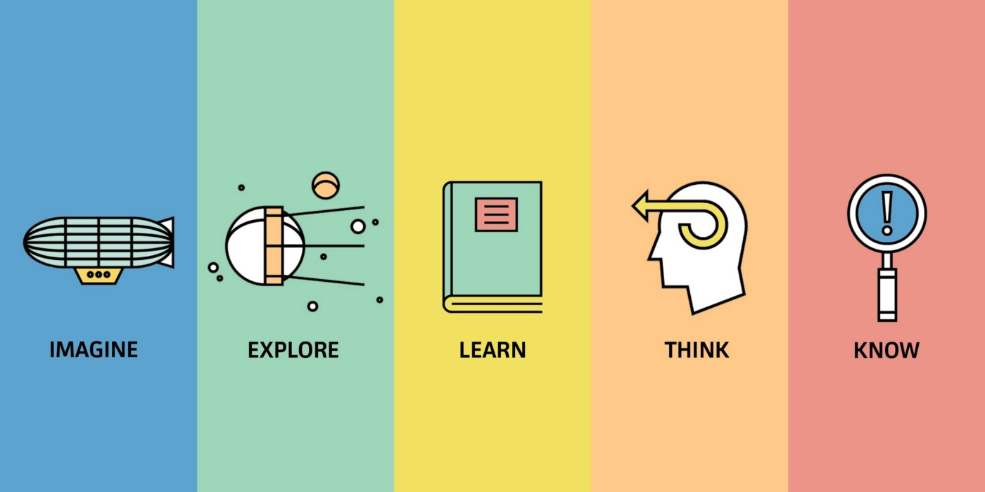 This image describes various components of learning process.