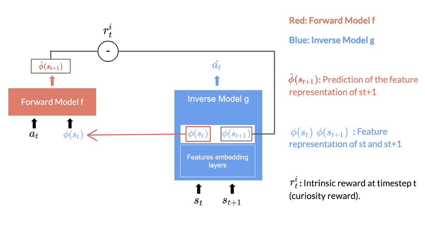 Neural networks for ICM Module