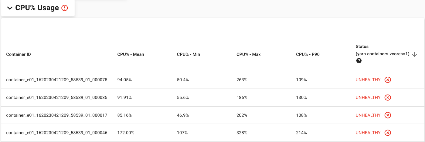 """CPU% usage section is a table with each row representing a container and it's CPU% usage stats such as min, max and P90 of the past 1hour. The last column shows """"Unhealthy"""" or """"Healthy"""" depending on whether the CPU% usage is higher than what's provided with the configured vcores."""