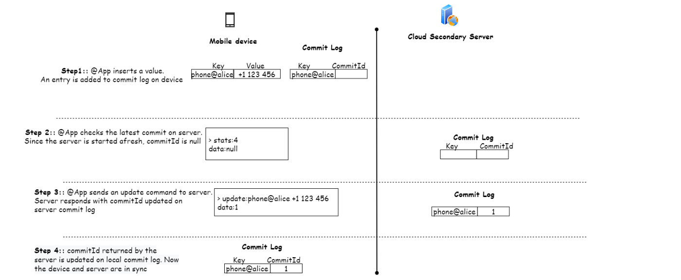 Diagram 1.1 depicts synchronization from a local device to a server.
