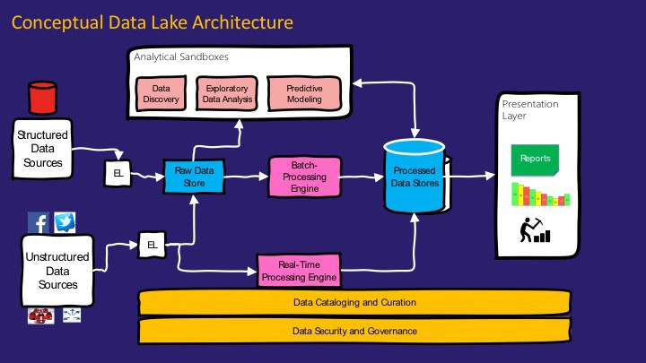 Demystifying Data Lake Architecture - Pradeep Menon - Medium