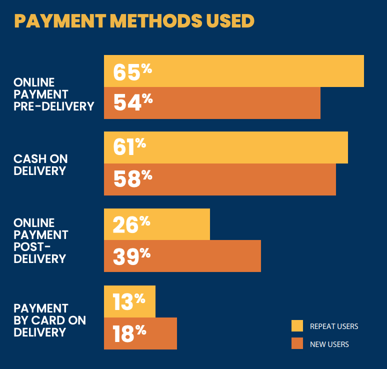 payment method used in home delivery