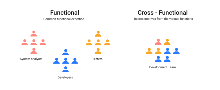 Node.js functional and Cross-functional teams