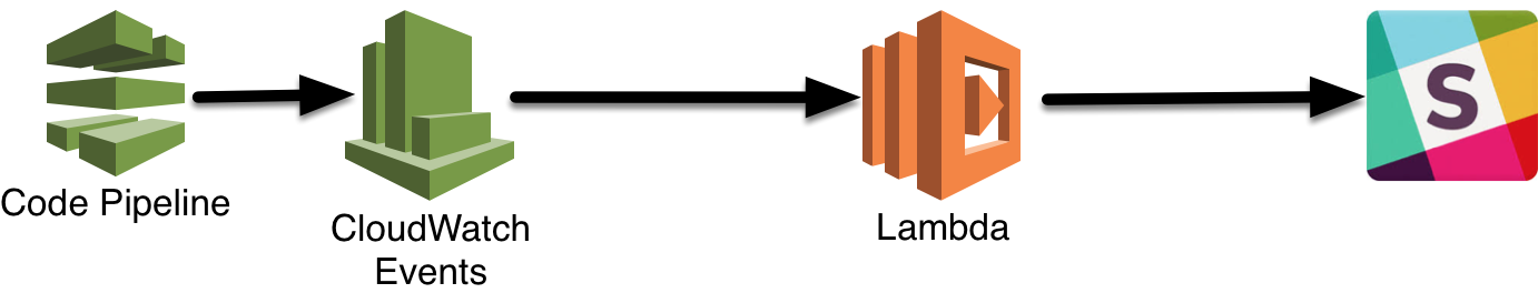 Serverless 'Glue' apps in AWS, and sending Slack notifications for