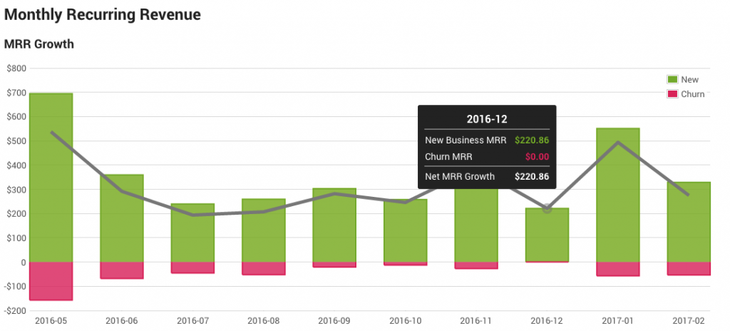 Monthly Recurring Revenues Growth chart