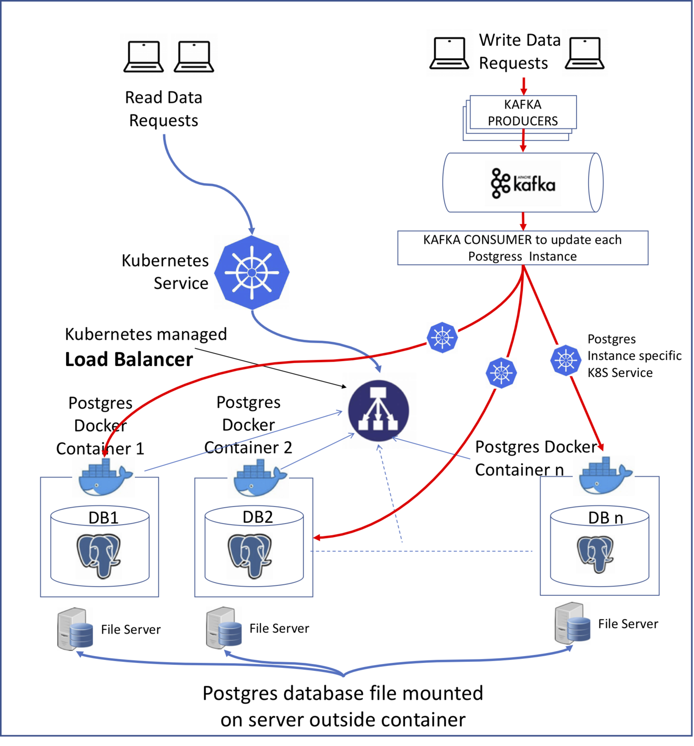 Deploy Postgres in Horizontally Scalable Architecture using ...