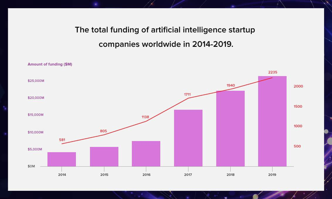 bar chart showing total funding of artificial intelligence startup companies worldwide from 2014 through 2019