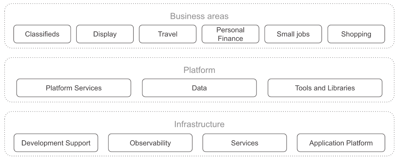 We have divided our technology into 3 tiers: Business areas, Platform and Infrastructure.