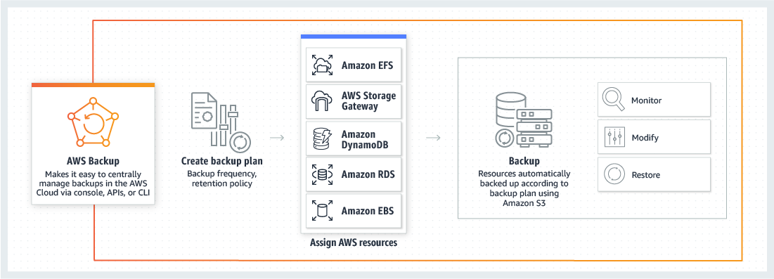 Aws Cloudhsm Documentation