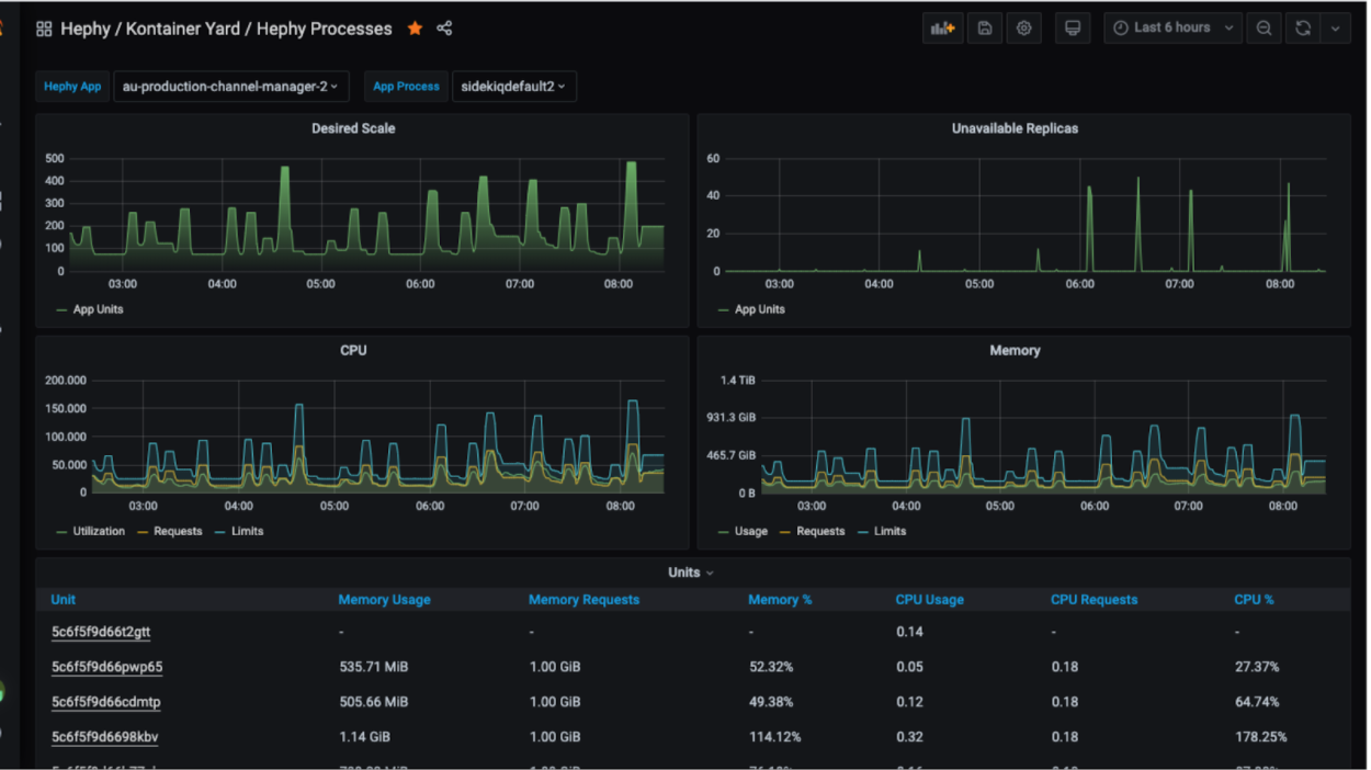 Engine Yard Kontainers platform provides built in observability and intelligent alerts to monitor your operations 24x7