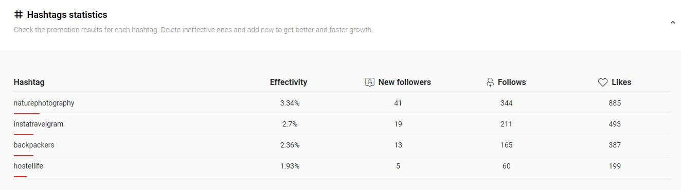 Top Instagram Bots for Gaining Followers - Marketing And Growth Hacking