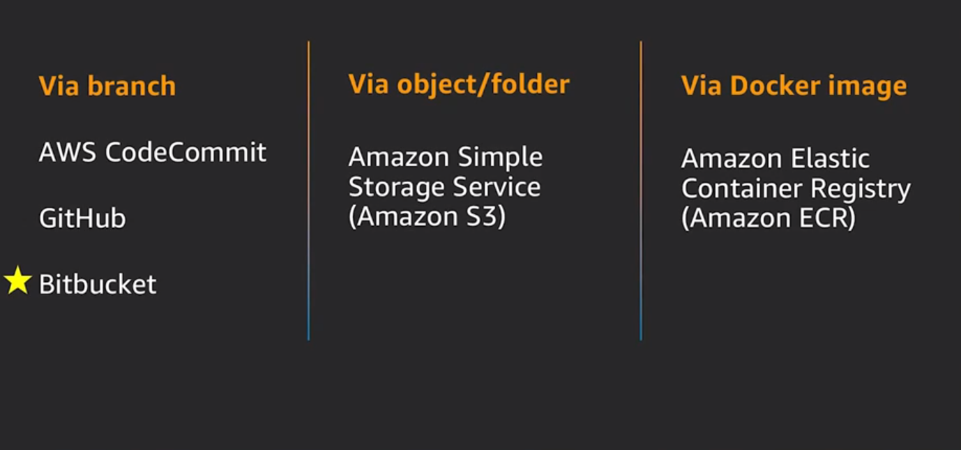 Source: CI/CD at scale: Best practices with AWS DevOps services—Loh Yiang Meng, AWS Solution Architect