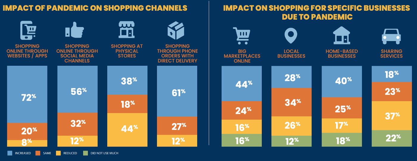 impact of pandemic on shopping channels and business