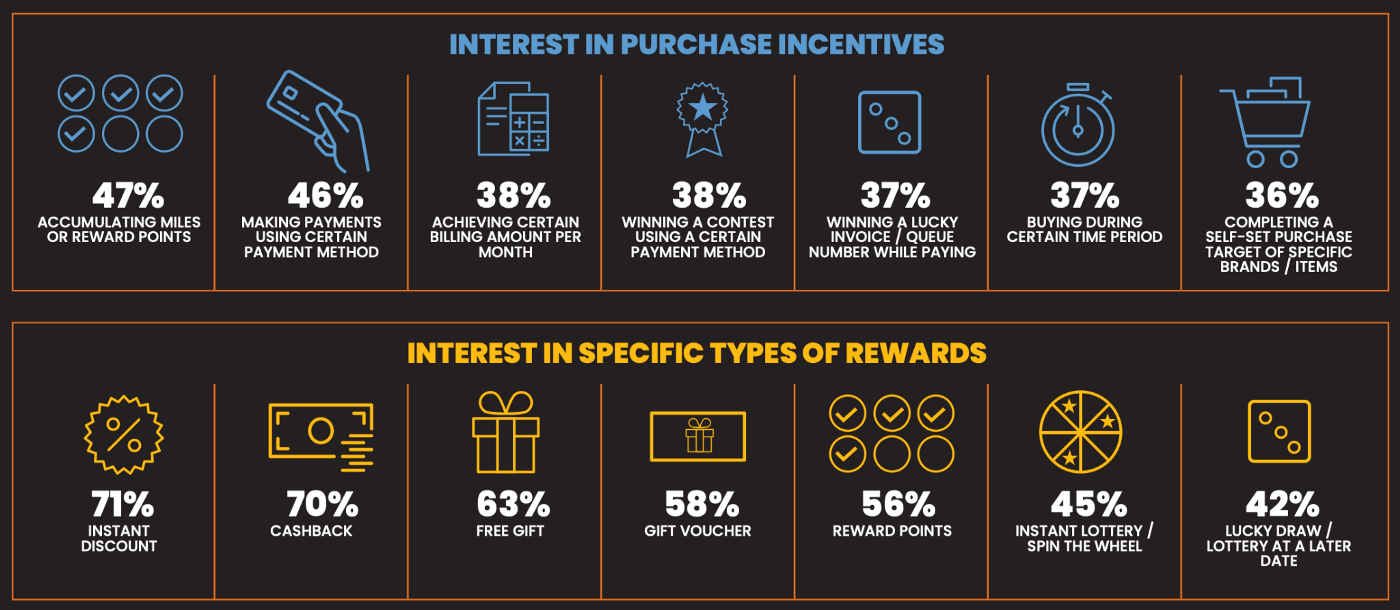 interest in purchase incentives
