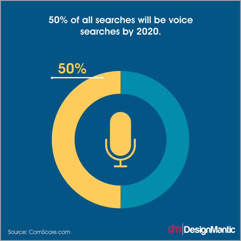 How Voice is Changing Marketing - Dan Galante - Medium