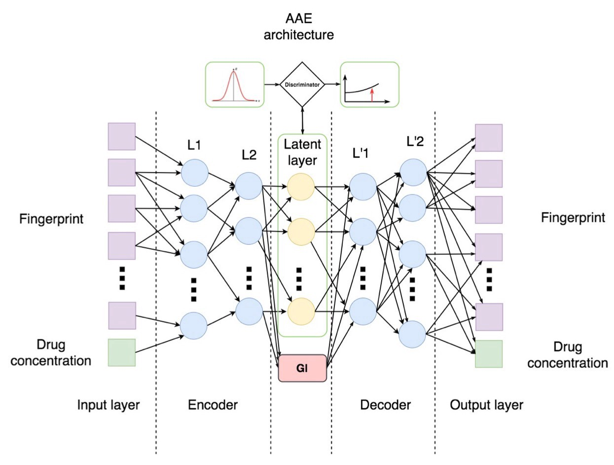 Generative Adversarial Networks (GANs): Engine and Applications