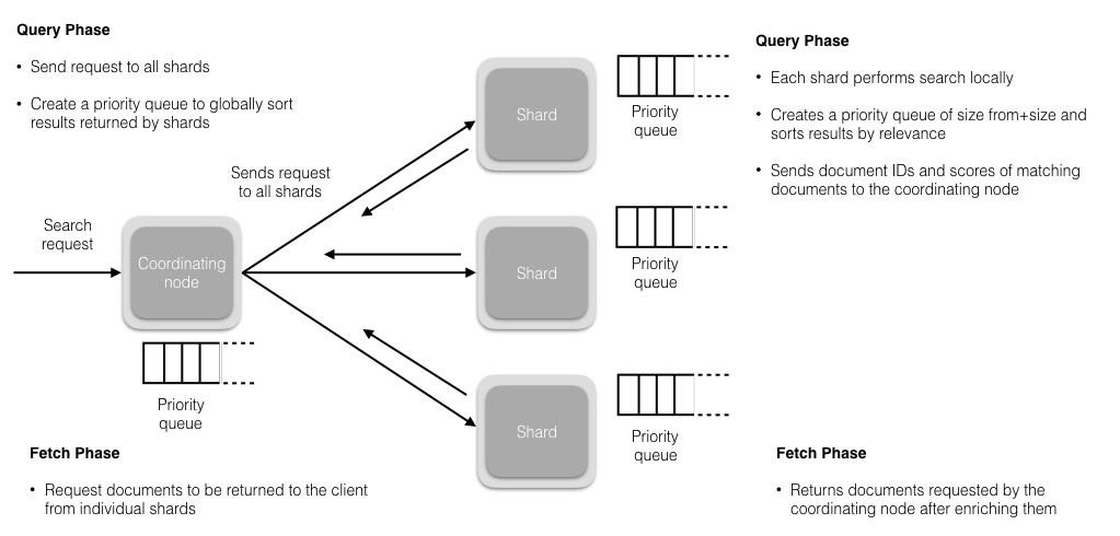 Anatomy of an Elasticsearch Cluster: Part I - Insight Fellows Program