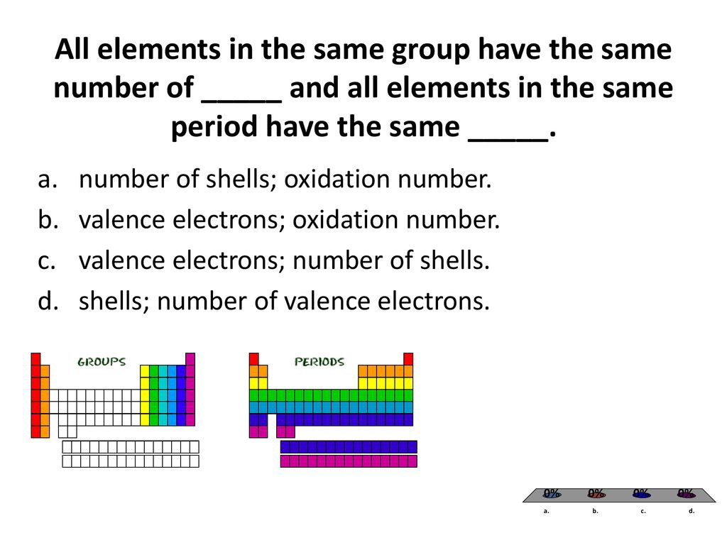 Atoms Of Elements That Are In The Same Group Have The Same Number Of